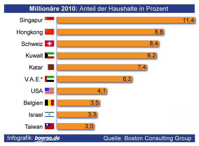 Anteil von Million?ren an Gesamthaushalten